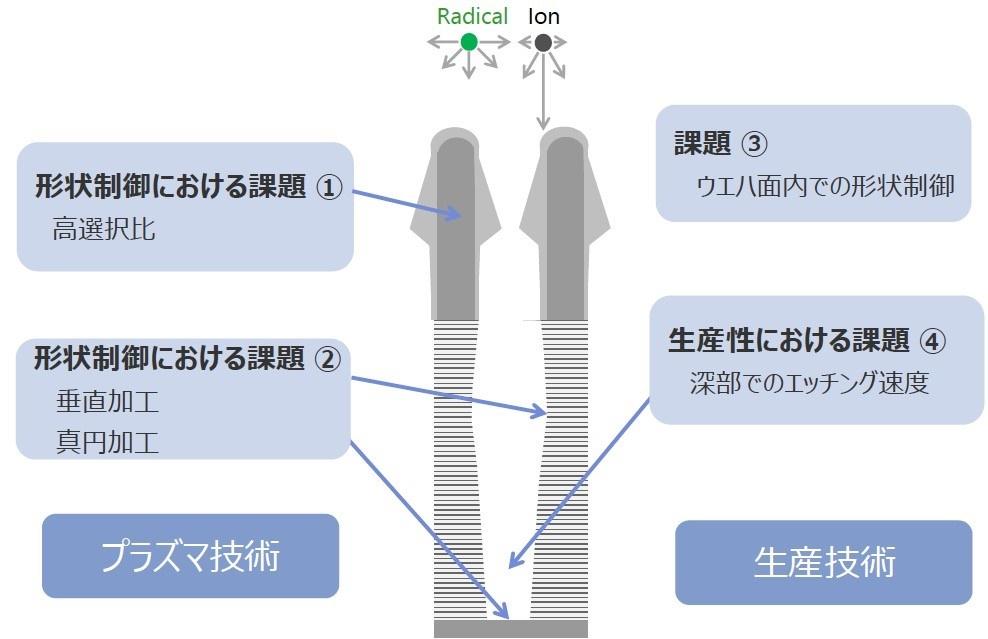 図7 高アスペクト比の孔を真っすぐきれいに開けるための課題