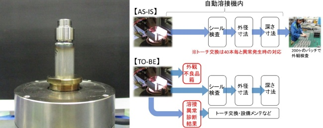 図3 開発対象とした現場で生産する流体制御バルブと溶接工程に残された改善の余地