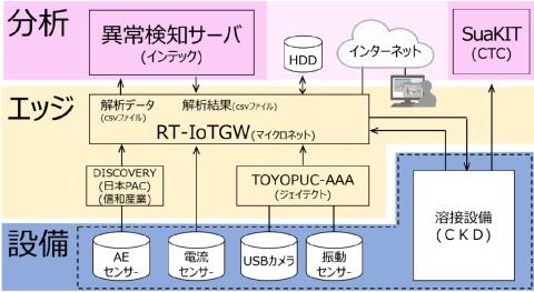 図4 供給元が異なる機材やソフトを組み合わせて1つのIoTシステムとして機能させる