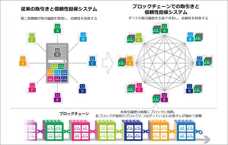 図1 ブロックチェーンの仕組み