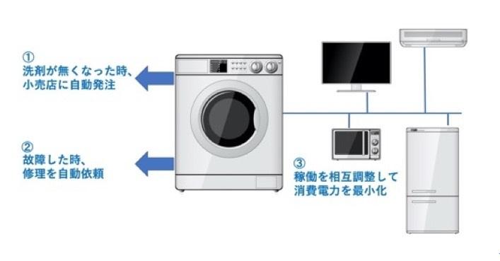 図3 自律して消耗品管理や故障対応、他の家電との稼働調整を行う洗濯機