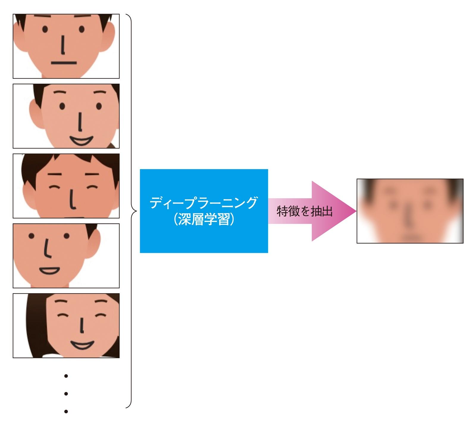 図4 大量の画像から特徴を学ぶ