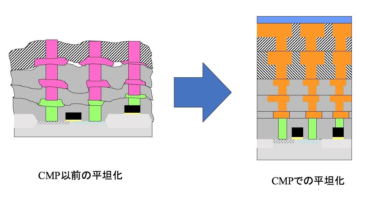 図A CMP導入前後での半導体チップ断面の形状の変化