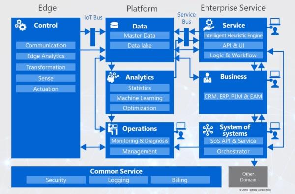 Toshiba IoT Reference Architecture(TIRA)のコンセプト