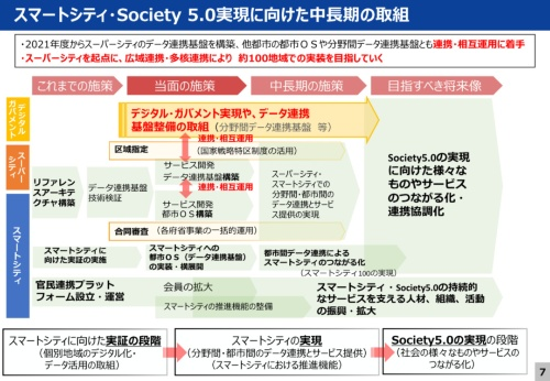 スマートシティ・Society 5.0実現に向けた中長期の取り組み(資料:内閣府)