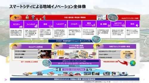 会津若松スマートシティの概要図。スマートシティのサービスで使用されるビッグデータは、アクセンチュアを含む複数の企業・団体で構成される一般社団法人スマートシティ会津が管理。公共性が高くガバナンスが確保された体制を構築している(出所:アクセンチュア)