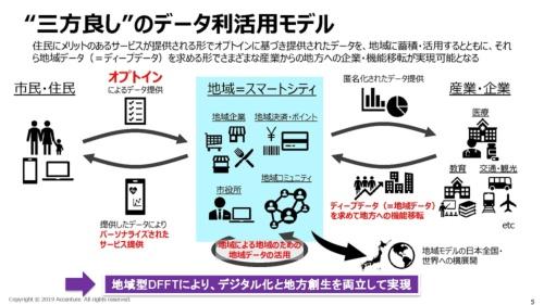オプトイン型データ収集のイメージ図(資料:内閣府「まち・ひと・しごと創生会議(第21回)」。アクセンチュア作成)