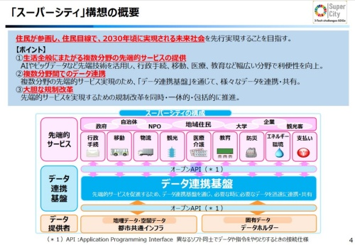 スーパーシティにおける都市OSのイメージ。図の「データ連携基盤」が都市OSにあたる(資料:内閣府内閣府地方創生推進事務局「『スーパーシティ』構想について 令和3年3月」)