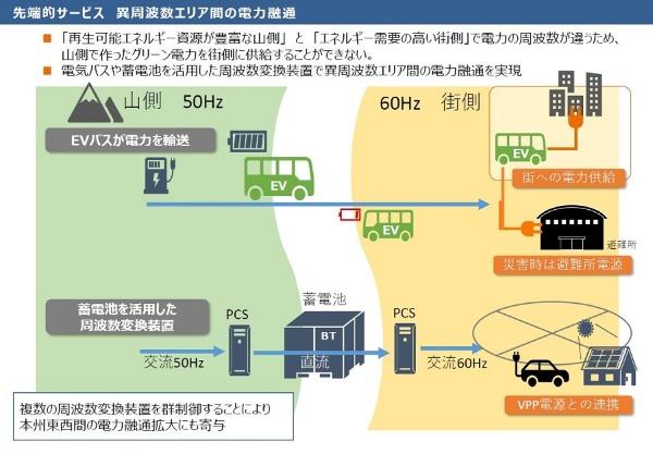 異周波数エリア間の電力融通のイメージ(資料:松本市)