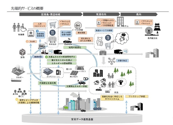愛知県と常滑市が共同で進める「あいち・とこなめスーパーシティ構想」で提供されるサービスの概要(資料:愛知県、常滑市)