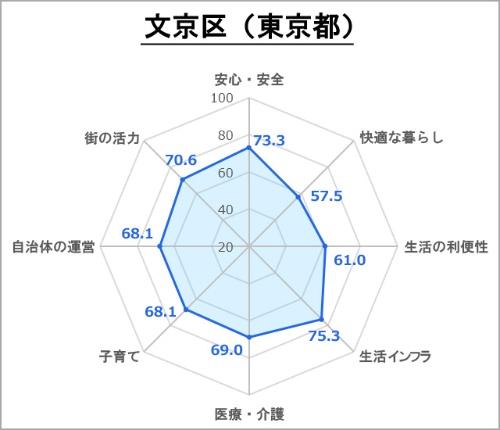 ●文京区の評価