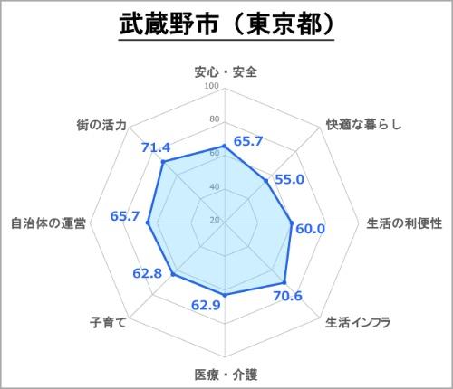 ●武蔵野市の評価