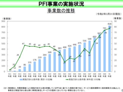 ■PFI事業数の推移