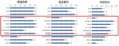 ■指定管理者制度の導入状況(制度導入団体の比率)
