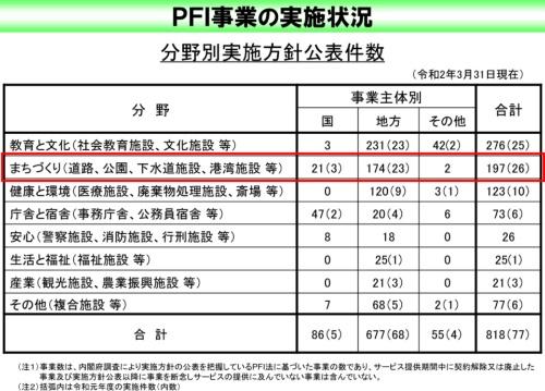PFIの実施分野。公園などまちづくり分野は比較的多い(出典:内閣府「PFI事業の実施状況」)