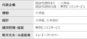 (仮称)箕面船場駅前地区まちづくり拠点施設整備運営事業の選定事業者(資料:日本総研作成資料)