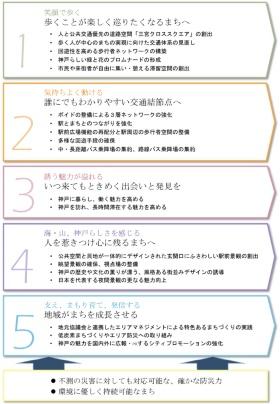 三宮地区のまちづくり5つの方針(資料:神戸市「三宮地区の『再整備基本構想』」)