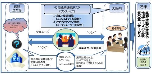 公民戦略連携デスクの活動イメージ(資料:大阪府)