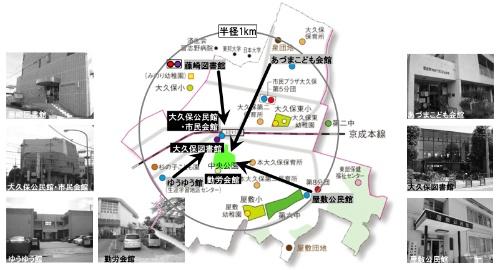 大久保地区公共施設再生事業の概要