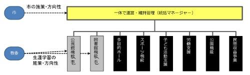 「統括マネージャー」のイメージ。各主体を取りまとめ、効果的、効率的な事業運営を実施する(資料:習志野市)