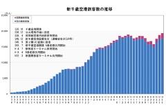 年々増える新千歳空港の旅客数。海外からの旅客増も目立つ(千歳市のウェブサイトより)