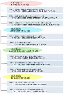 パークマネジメントマスタープランの「基本理念」と「プロジェクト」(資料:東京都)