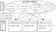 東京都の「パークマネジメントマスタープラン」と「公園別マネジメントプラン」の関係(資料:東京都)