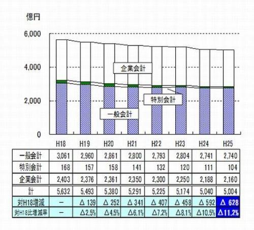 浜松市の市債残高の推移(資料:浜松市)