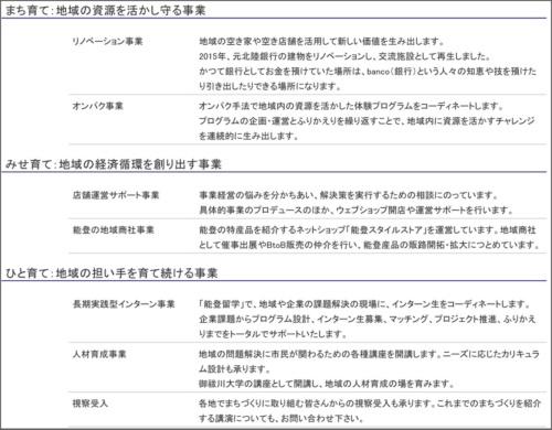 ■御祓川の3つの事業