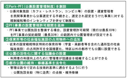 表1●2017年6月の都市公園法改正のポイント