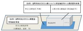 図1●(仮称)造幣局地区防災公園(東京都豊島区)