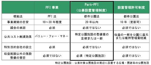 表2●PFI事業とPark-PFIの違い