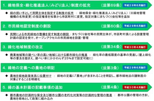 表1●都市緑地法等の改正のポイント