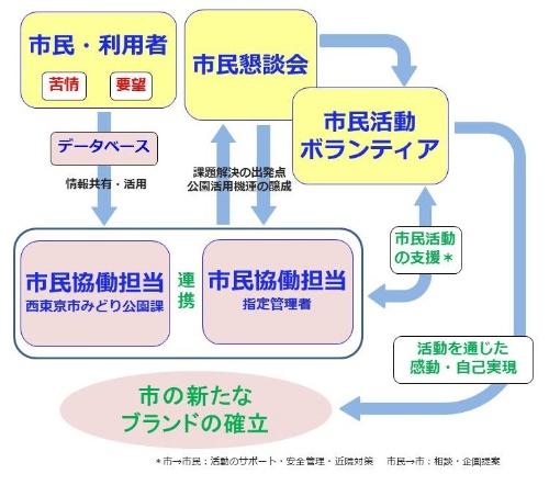 西東京市の公園における市民協働の体制(資料:原稿を基に日経BP社が作成)