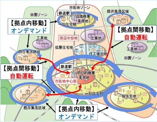 (図1)塩尻MaaSの将来構想(資料提供:塩尻市)