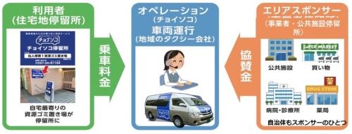 (図2)アイシン精機が提供するデマンド型交通サービス「チョイソコ」の事業イメージ(資料提供:アイシン精機)