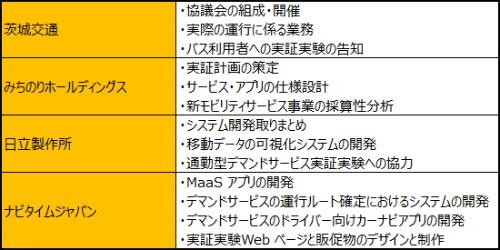 (表1)日立市のMaaS実証実験における各者の役割