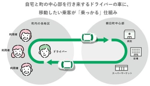 (図1)自家用有償旅客運送の制度を活用した「ノッカルあさひまち」の仕組み(資料提供:朝日町)