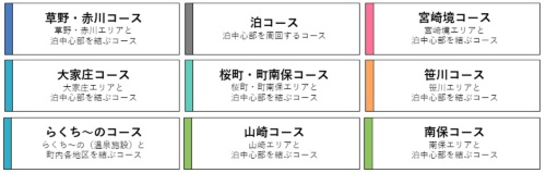 (図2a)「ノッカルあさひまち」の運行コース(資料提供:朝日町)