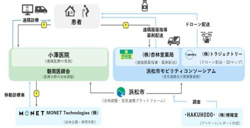 (図2)春野医療MaaSプロジェクトの実証概要(資料提供:浜松市)