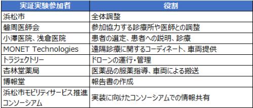 (表1)春野医療MaaSプロジェクト実証実験の参加者と役割(浜松市の資料を元に筆者作成)