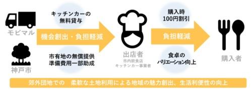 (図1)実証実験で期待できる効果(資料提供:神戸市)