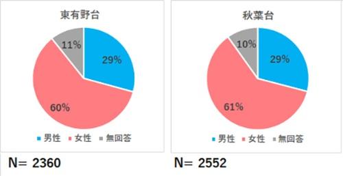 (図5)利用者の性別(資料提供:神戸市)
