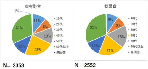 (図6)利用者の年齢層(資料提供:神戸市)