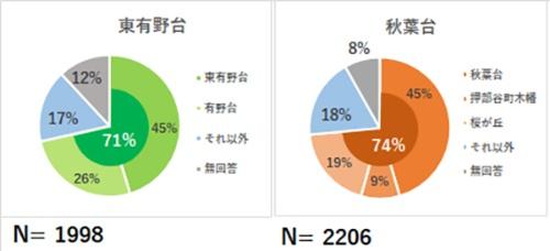 (図7)利用者の居住地(資料提供:神戸市)