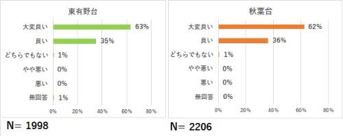 (図8)キッチンカーを利用した満足度(資料提供:神戸市)