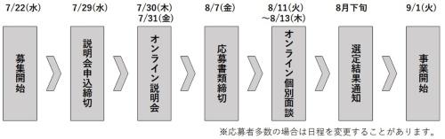 (図9)事業者選定スケジュール(資料提供:神戸市)