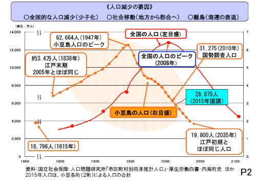 (図2)1947年にピークを迎えた小豆島と2008年にピークを迎えた日本の人口推移を比較すると、似たような傾向が一足早く見られる(出所:小豆島地域公共交通協議会が作成した四国運輸局セミナー資料)