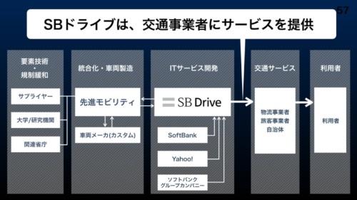 図2●SBドライブのビジネスモデル。先進モビリティが車両の改良を受け持ち、SBドライブのソフトウエアを用いてサービスを提供する(出所:SBドライブ)