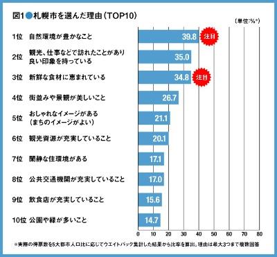 (資料:新・公民連携最前線)